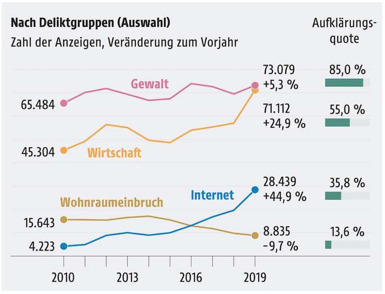 Großer Anstieg bei Internetkriminalität I